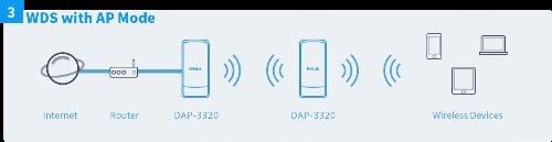 Point d'accès Wireless PoE extérieur DAP-3320